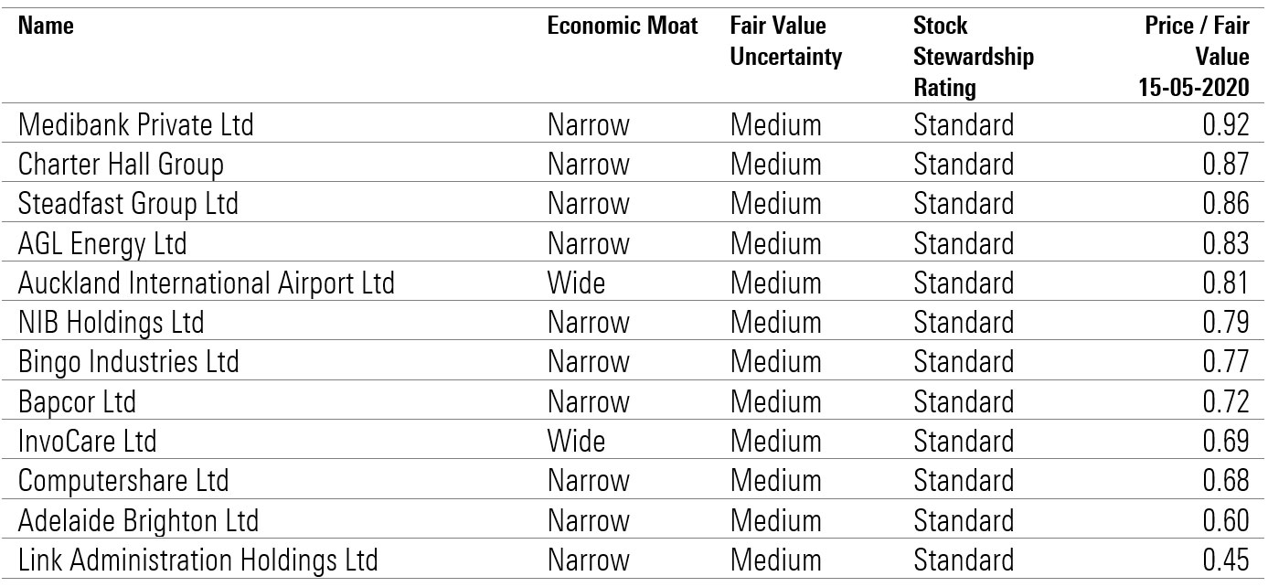 12 undervalued