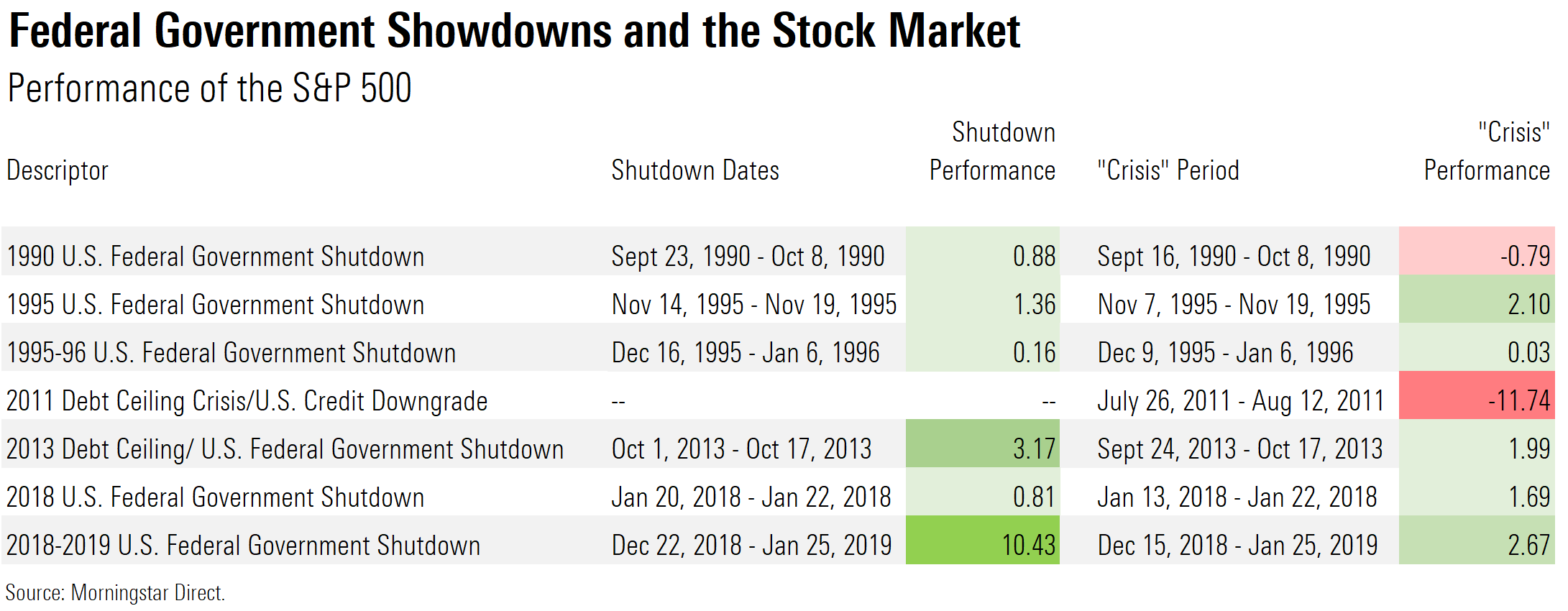 Federal government showdowns and the stock market