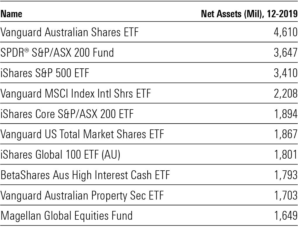 ETF largest Australia