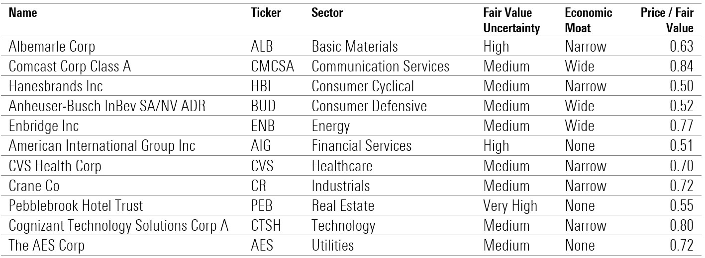 33 undervalued stocks