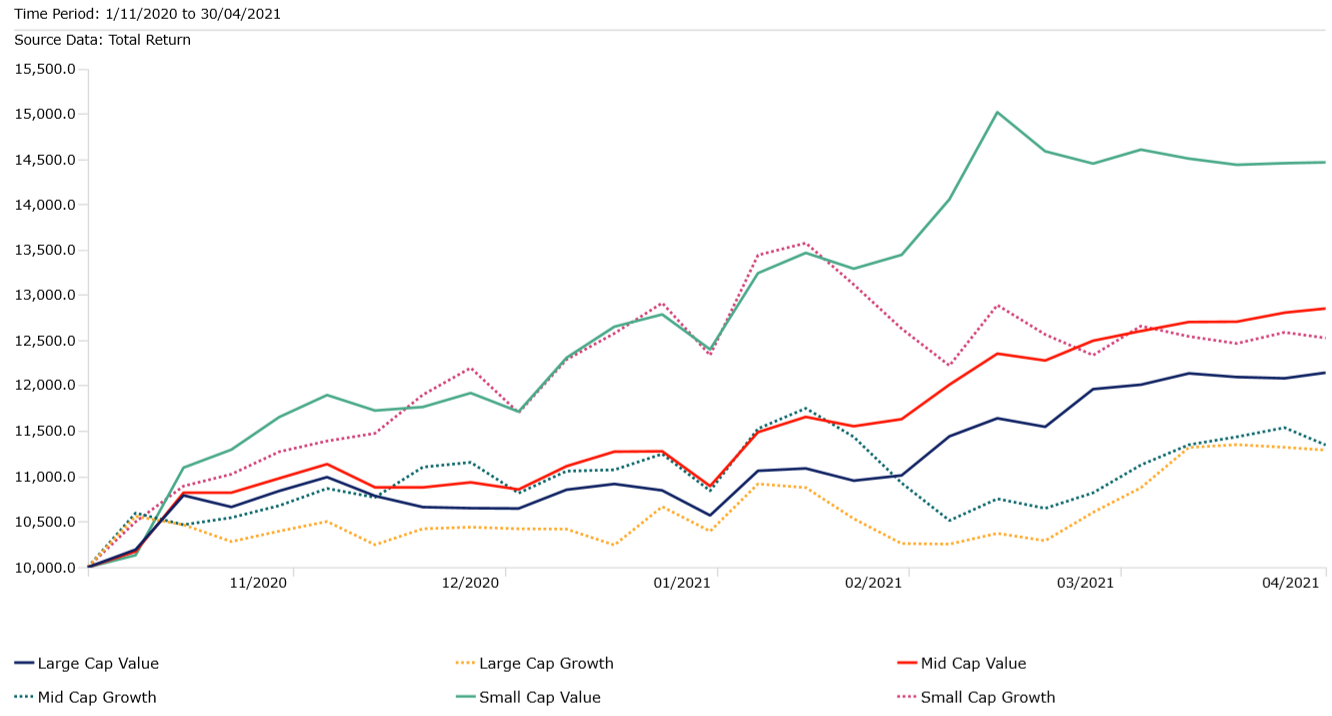 US Market Indexes by Style