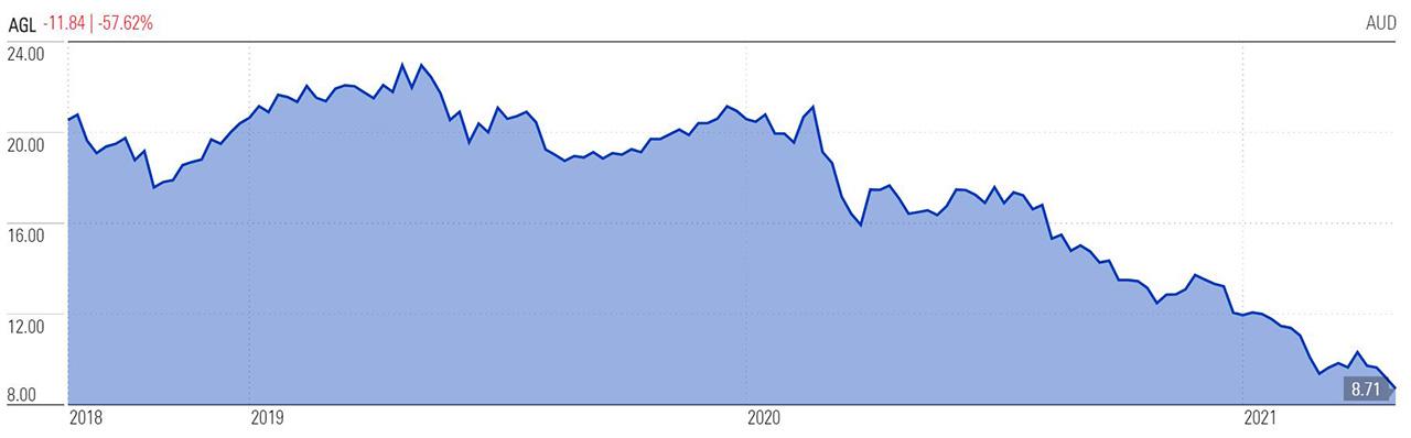 AGL share price