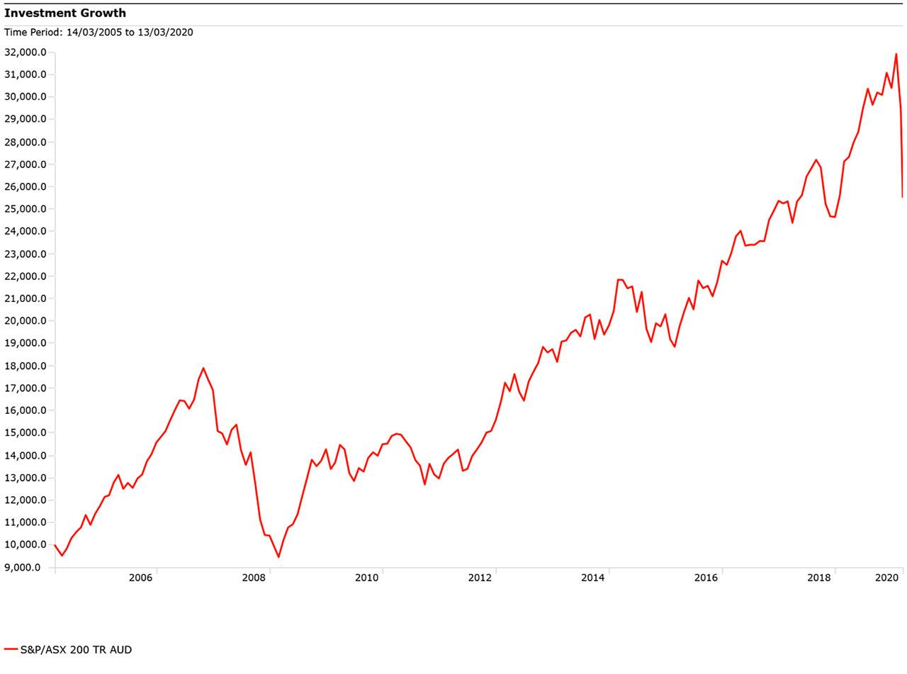 S&P/ASX200
