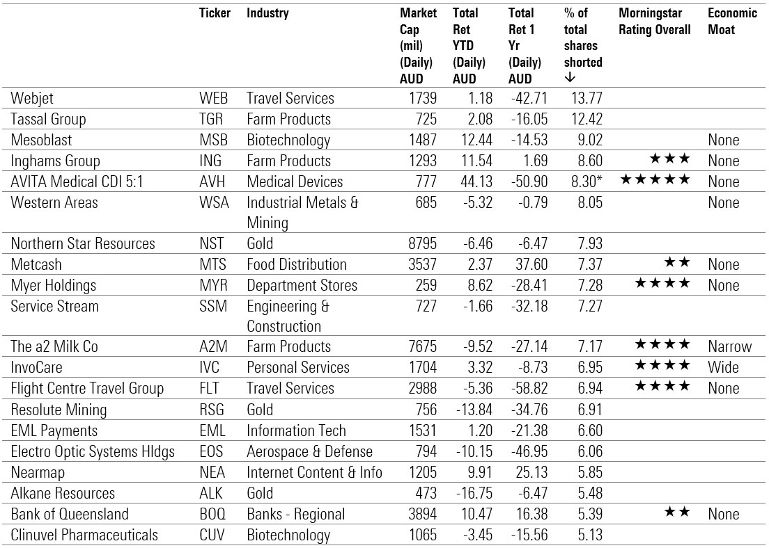 a table showing the most shorted stocks in Australia