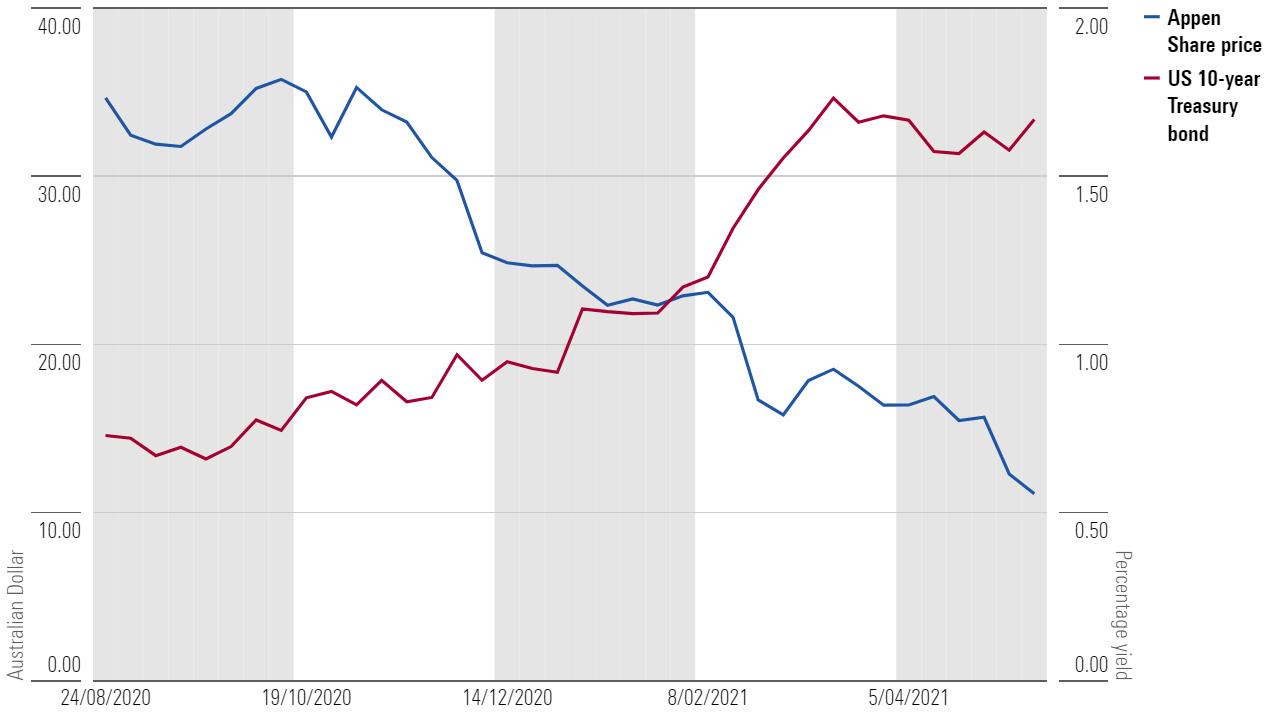 US-10 year bond yield vs. Appen