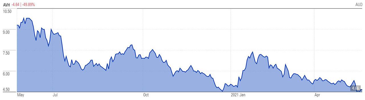Avita share price - 1 Yr