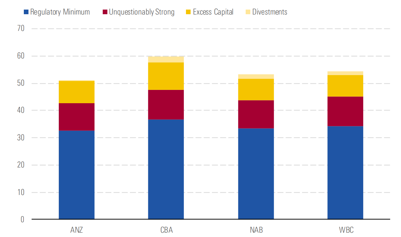 Major bank capital levels