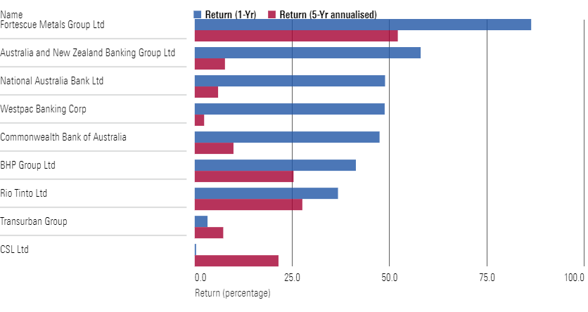 Market returns of the top 10 firms by market capitalisation