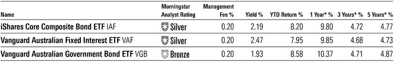 Morningstar medal-rated Australian fixed income ETFs