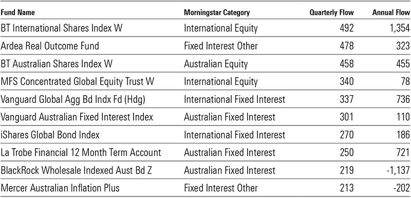 top 10 Aust trusts
