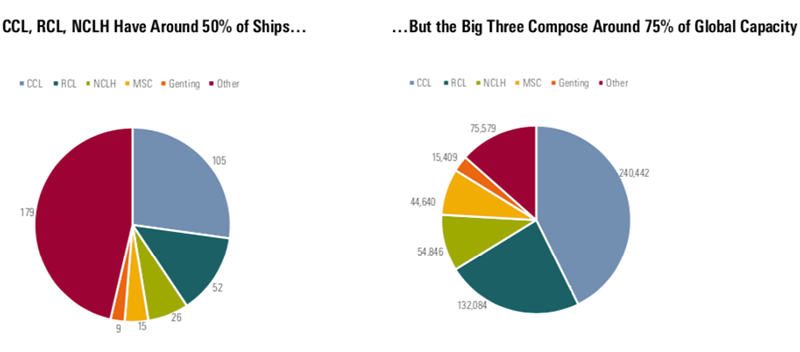 Exhibit 11: CCL, RCL, NCLH have around 50% of ships and about 75% of berths in global cruising (2018)