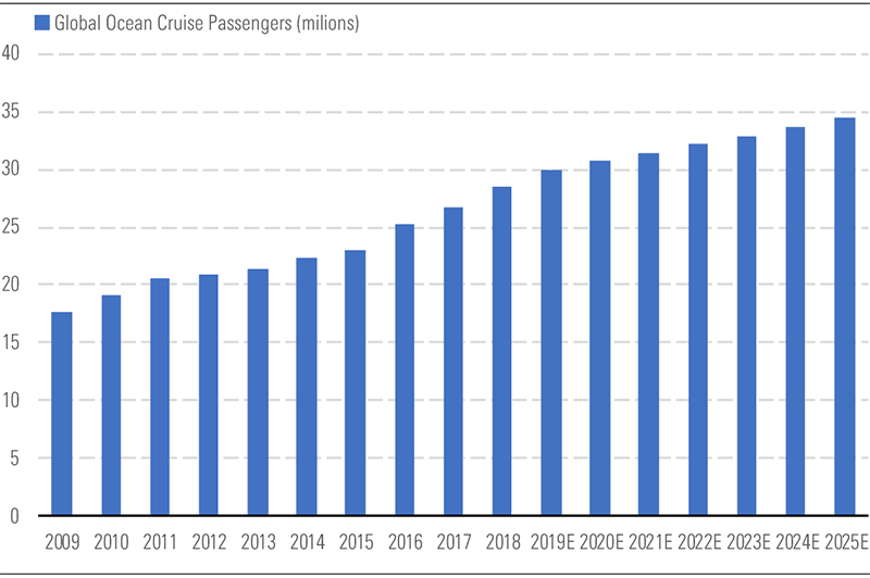 Exhibit 1: Steady passenger growth has persisted across the global cruise industry over the last decade