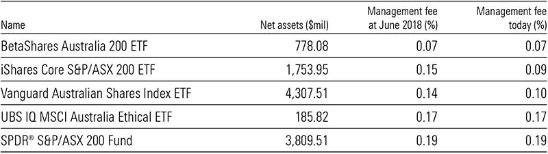 ETF fees