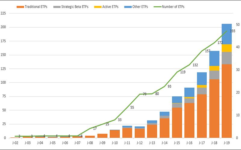 ETF industry size