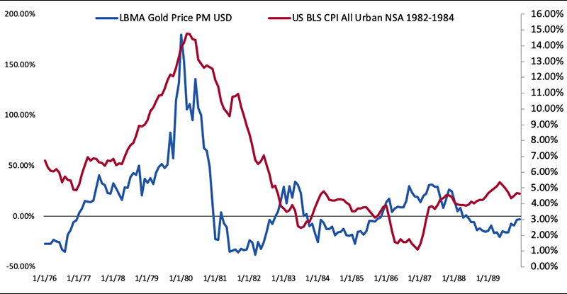 Exhibit 4: US inflation (RHS) (US BLS CPI All Urban NSA 1982–1984) & LBMA Gold Price PM USD Index (LHS) cumulative returns (USD) Jan 1976–Dec 1988
