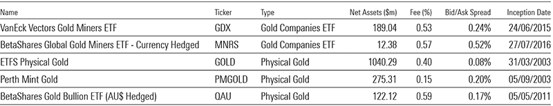 Exhibit 5: Gold ETPs listed on the ASX as of Sep 2019