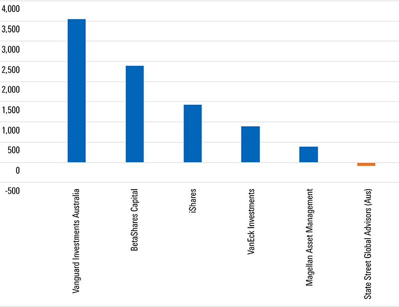 Fund families, estimated net flow (Mil), YTD effective 31 October 2019