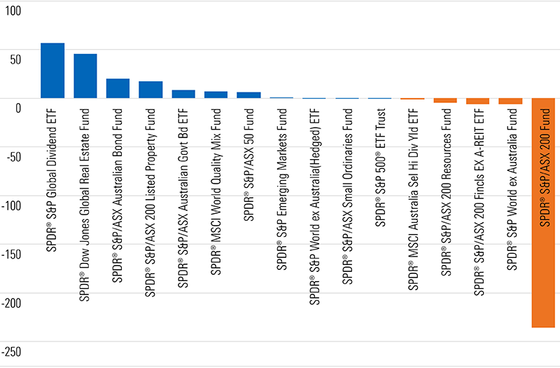 Fund families, SSGA, estimated net flow ($m), YTD effective 2019-10-31