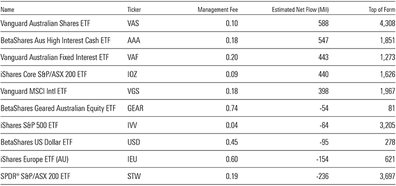 ETFs with the highest inflows and outflows for the year include: