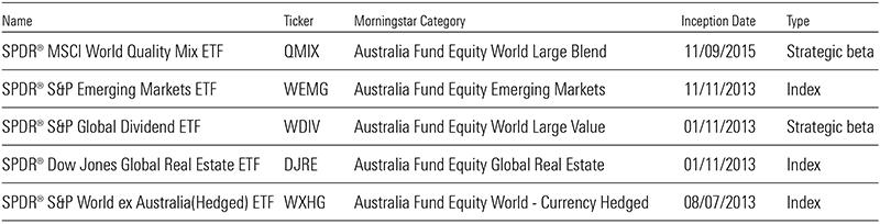 https://cdn.morningstar.com.au/mca/s/editorial/Charts/20191216-new-etfs-monthly-flows-04.png