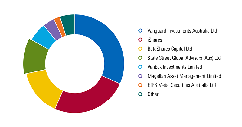 Fund families, total net assets share, effective 31 October 2019