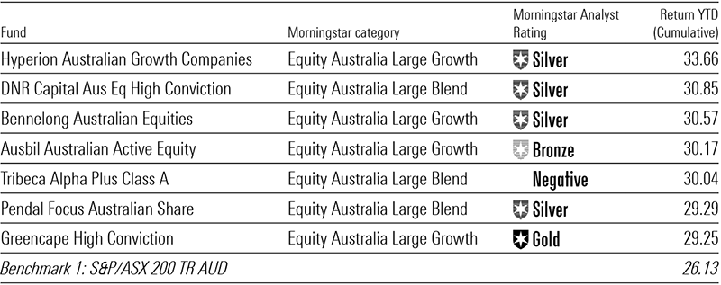 top performing aussie equity funds