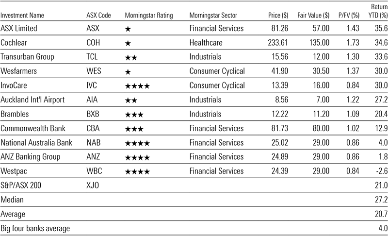 table of wide moat stocks and YTD returns