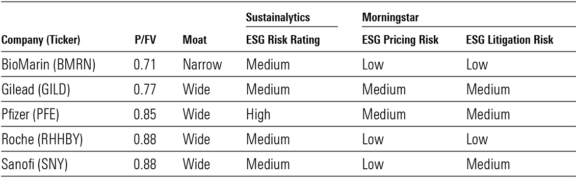 Undervalued pharma and biotech firms with lower ESG risk