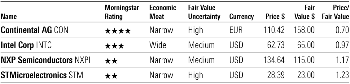 Exhibit 1: Morningstar ratings and valuations