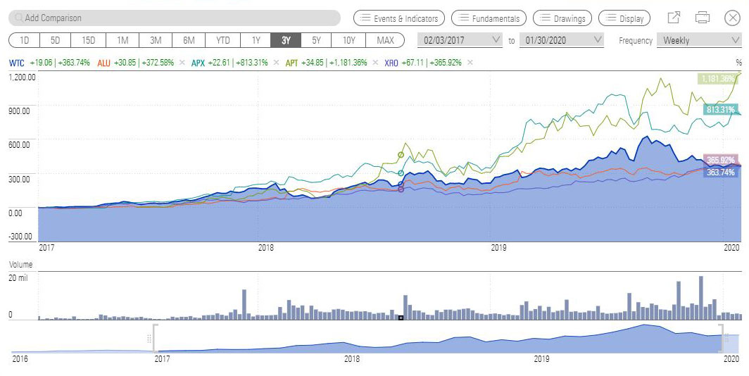 WAAAX stocks