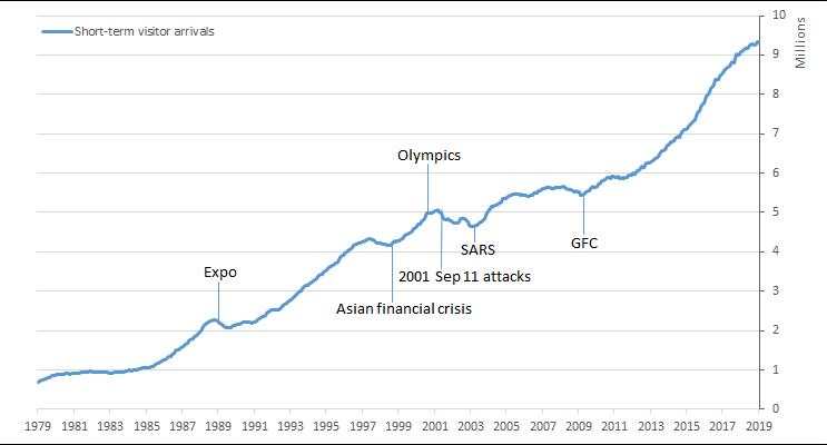 Short-term visitor arrivals, Australia — June 1979 to June 2019