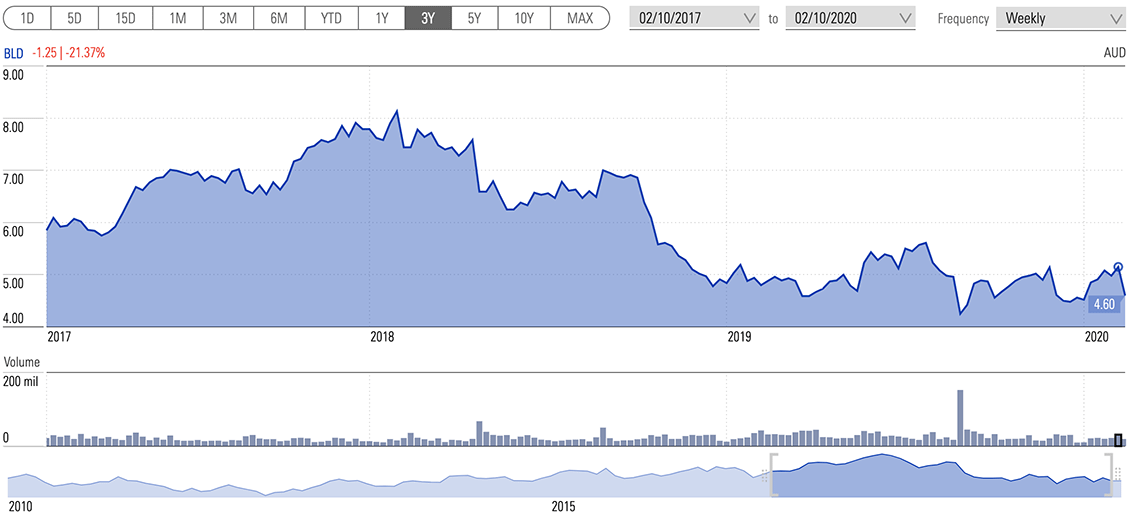 Boral share price chart