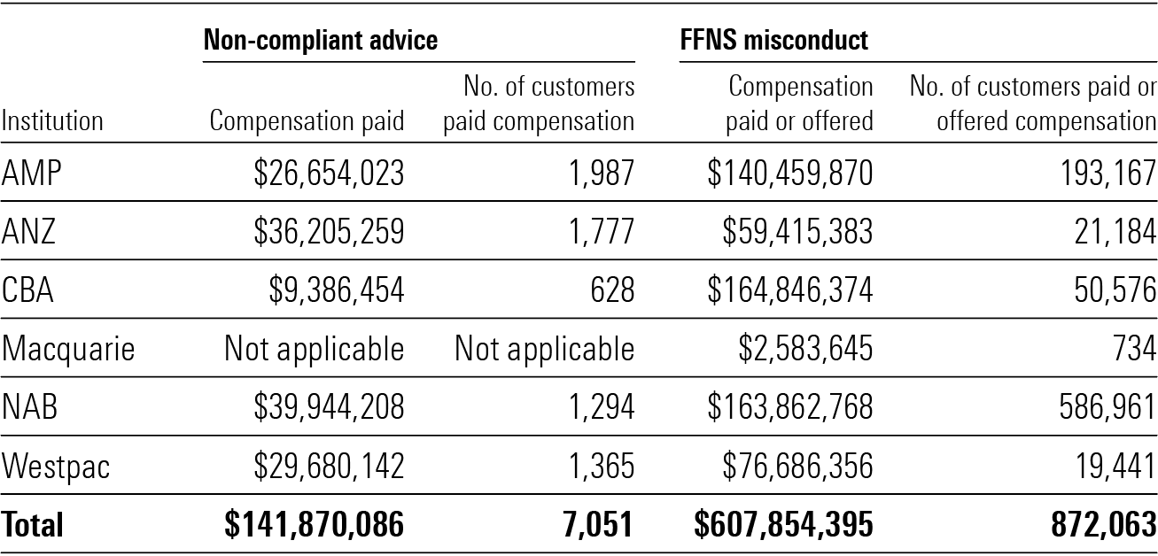 Bank remediation payouts
