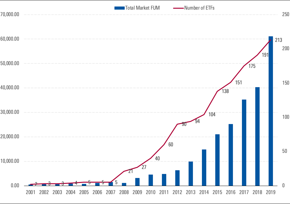 Exhibit 1: ETF market growth in assets under management (LHS, in millions) and number of products (RHS) over 2001–19