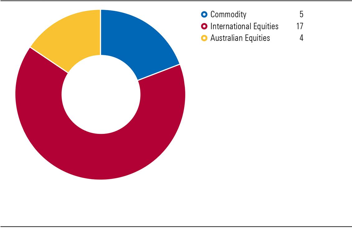 Exhibit 3: Number of Australian ETFs by asset class in January 2010