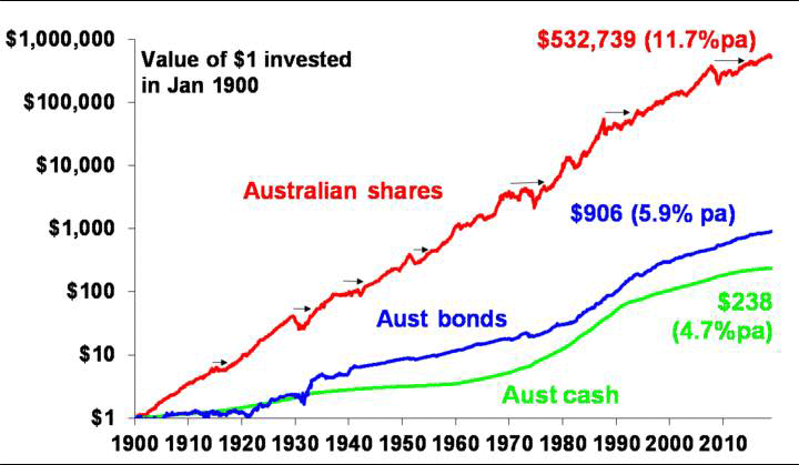 Image showing investment over the long term