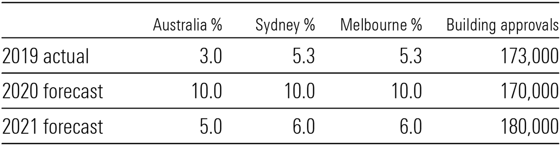 AMP housing forecast