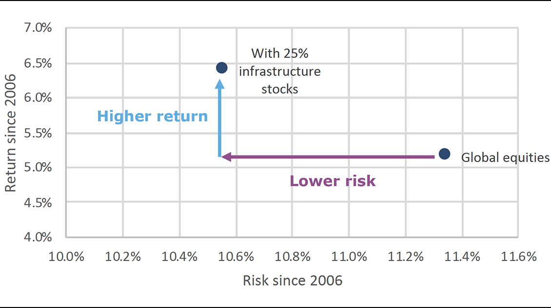 Risk and return of portfolios w and without infra stocks