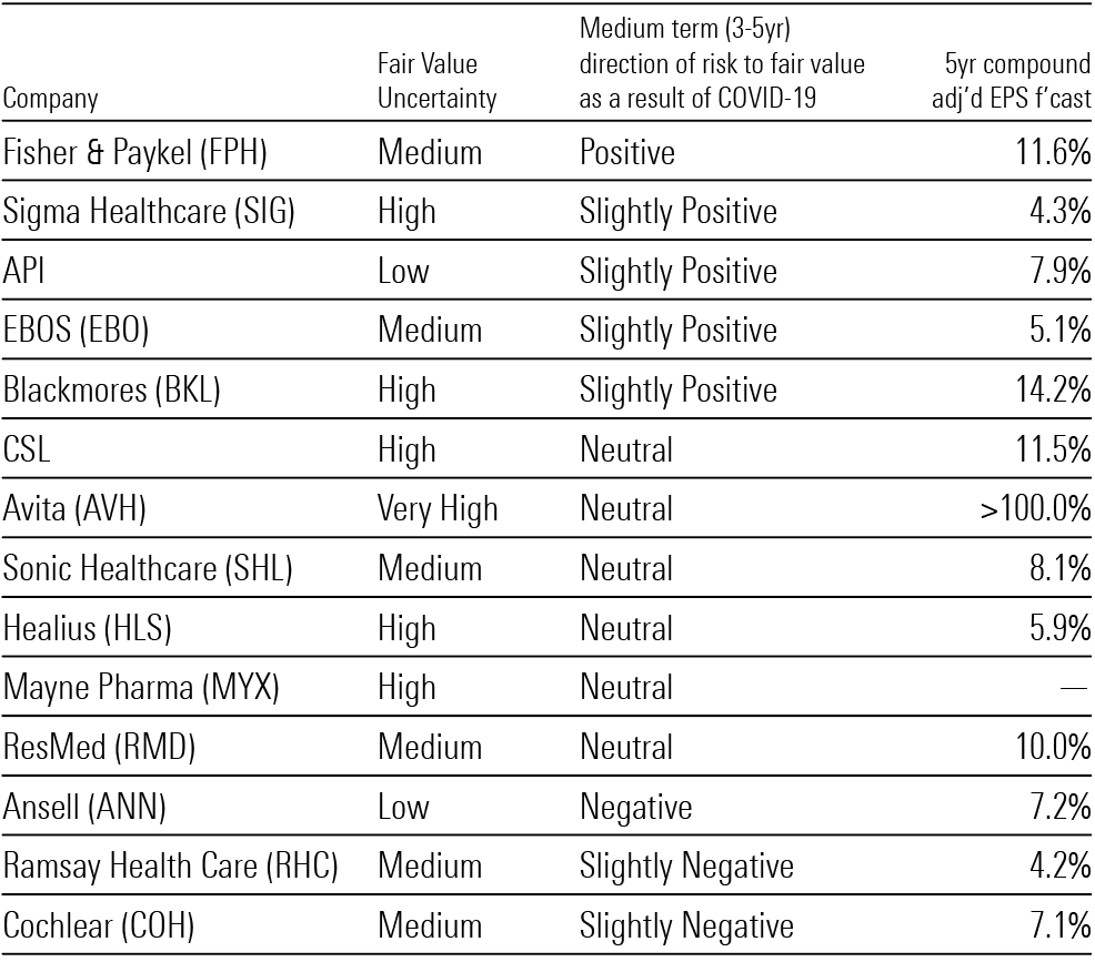 Healthcare Stocks Ranked From Most Positive to Most Negative Short-Term Impacts From COVID-19