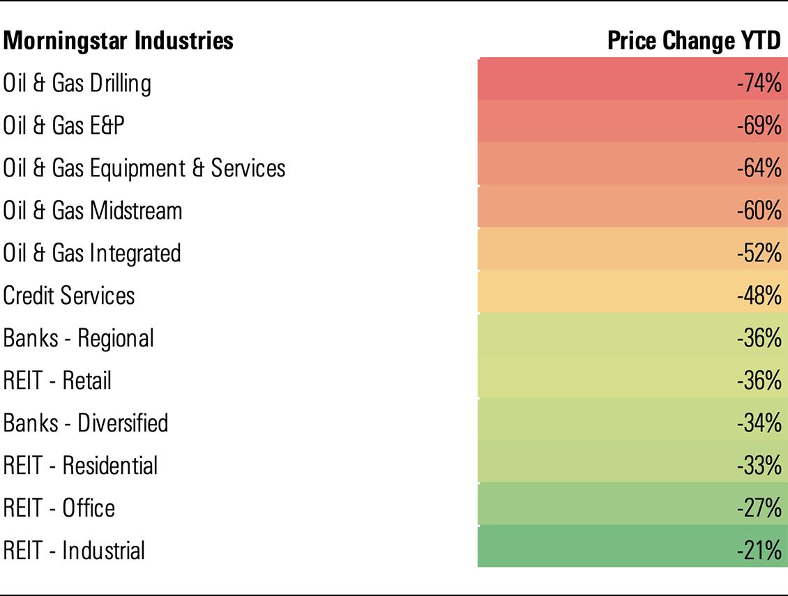 Energy sectors