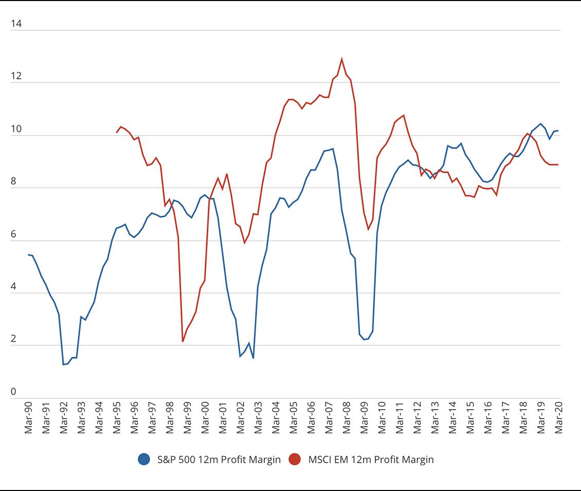 Profit cycles