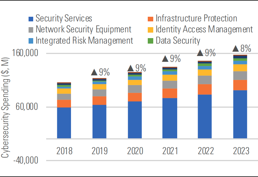 Cybersecurity spending should increase at a 9pc CAGR through to 2023