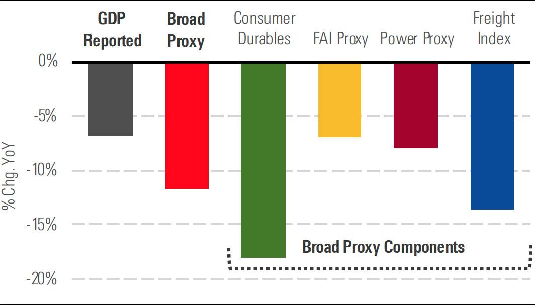China's GDP v Morningstar proxy