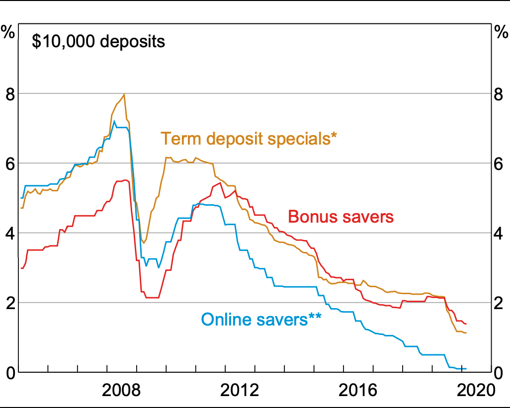 Major banks' retail deposit rates