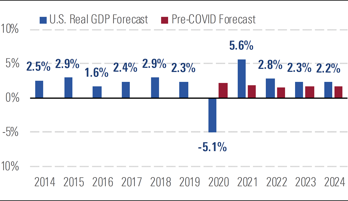 U.S. GDP will fall sharply in 2020, but we expect rapid catch-up afterward