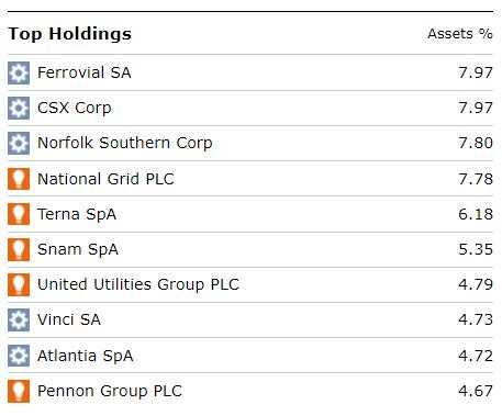 Lazard Global Infrastructure Fund top ten holdings