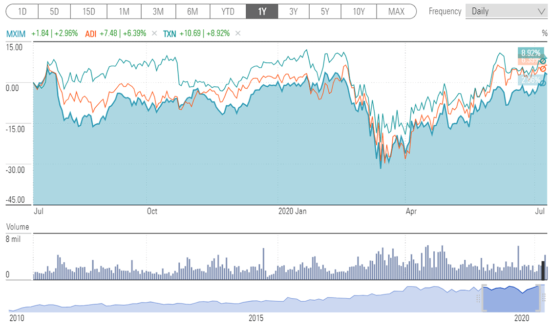 Maxim Integrated, Analog Devices, Texas Instruments - 1YR