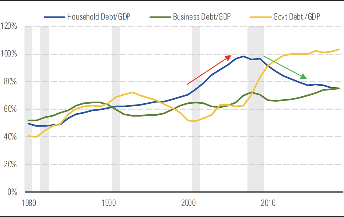 Houehold debt/GDP