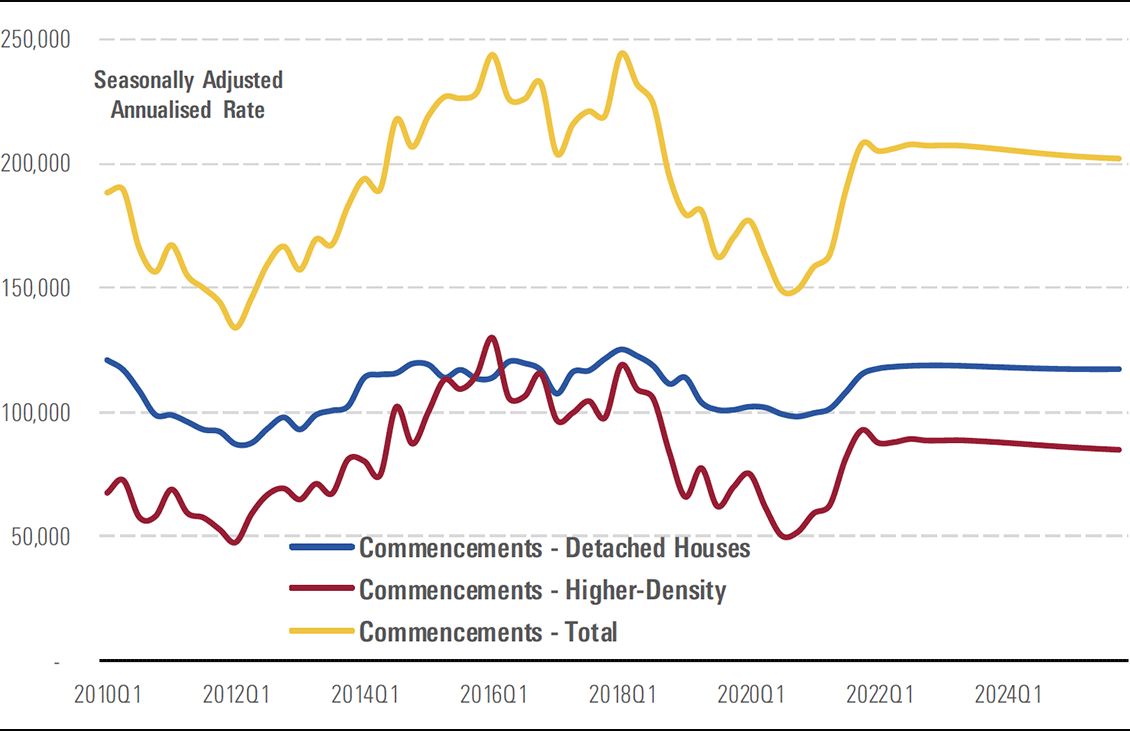 An early 2021 recovery in housing commencements anticipated