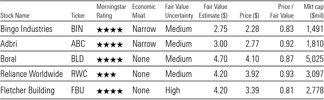 Undervalued names in Australian housing construction